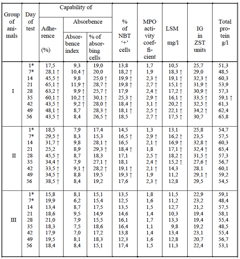 Table 2/V Mean values of the hematologic indices in rabbits