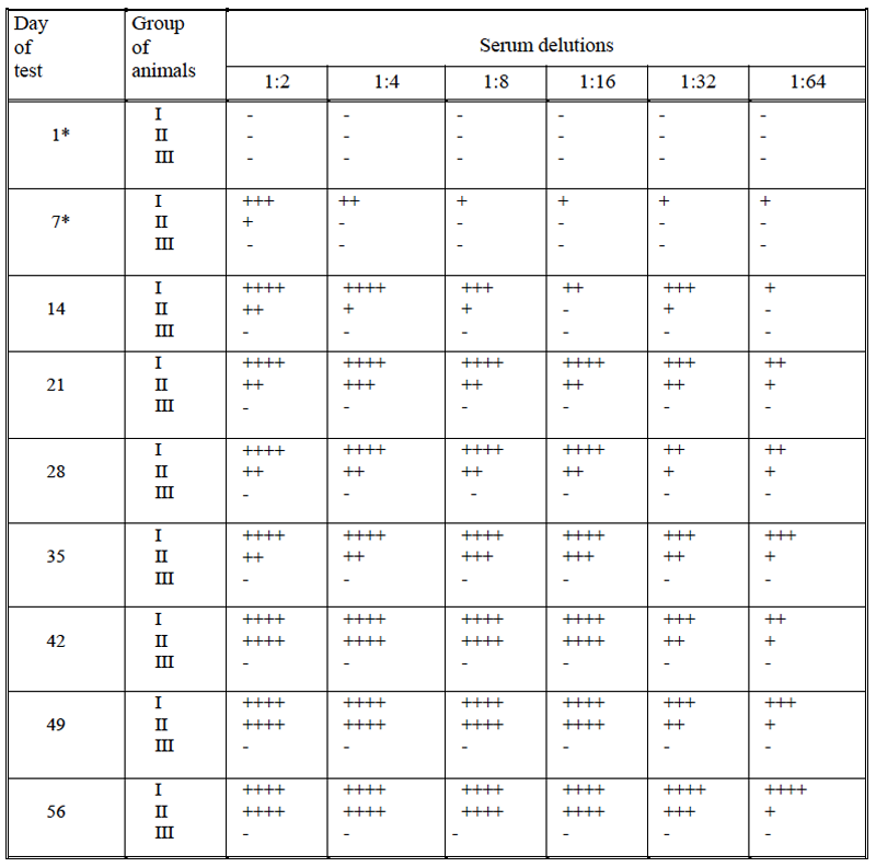 Table 3/V The antichlamydia antibodies titer in the CFT in the three groups of rabbits tested.